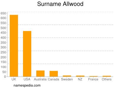 Surname Allwood