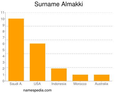 Surname Almakki