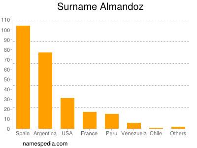 Surname Almandoz