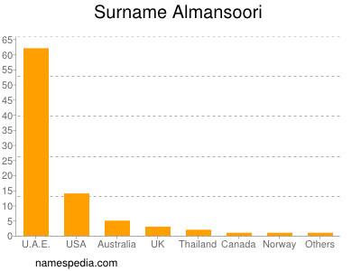 Surname Almansoori