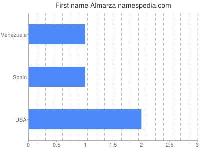 Given name Almarza