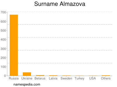 Surname Almazova