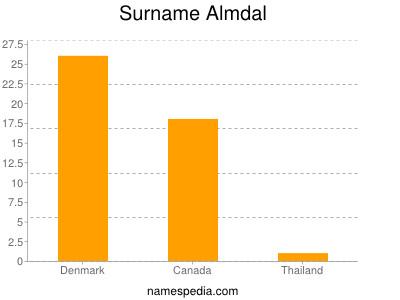 Surname Almdal