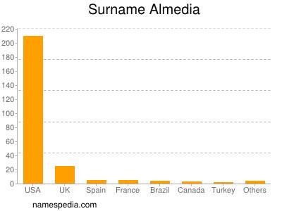 Surname Almedia