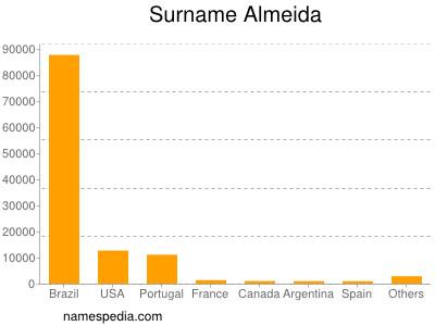 Surname Almeida