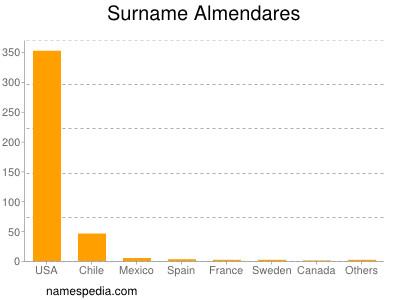 Surname Almendares