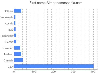 Given name Almer