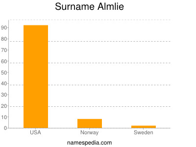 Surname Almlie