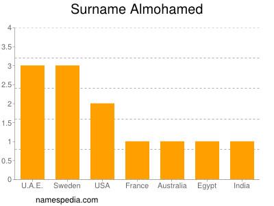 Surname Almohamed