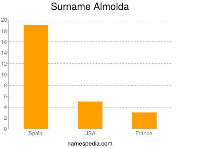 Surname Almolda