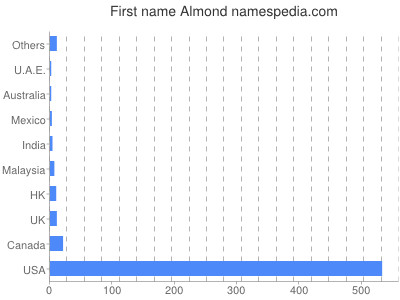 Given name Almond