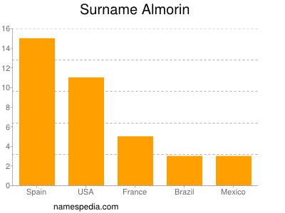 Surname Almorin