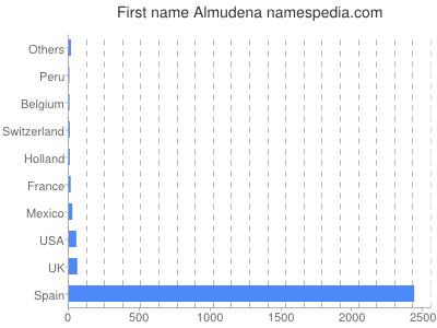 Vornamen Almudena