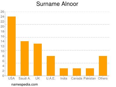 Surname Alnoor