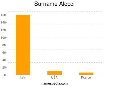 Surname Alocci