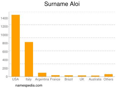 Surname Aloi