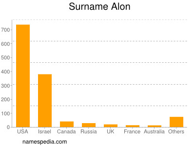 Surname Alon