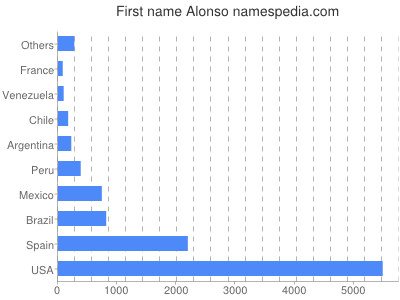 Given name Alonso