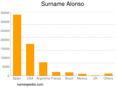 Surname Alonso
