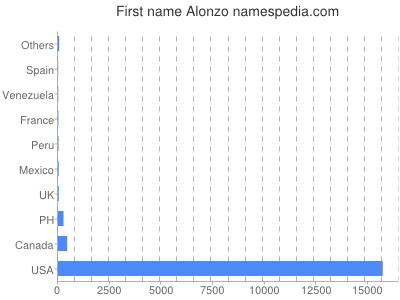 Given name Alonzo