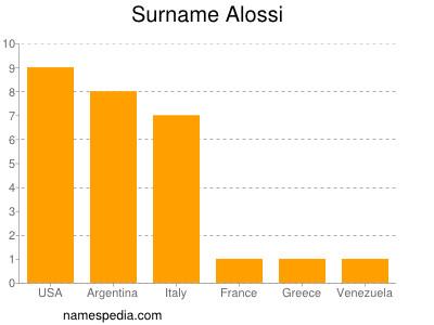 Surname Alossi