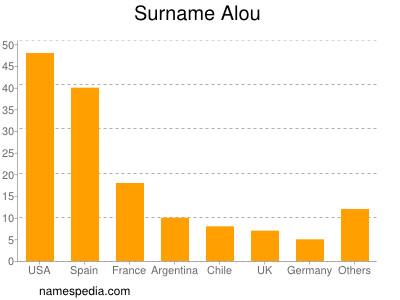 Surname Alou