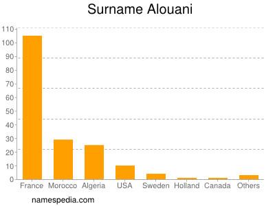 Familiennamen Alouani