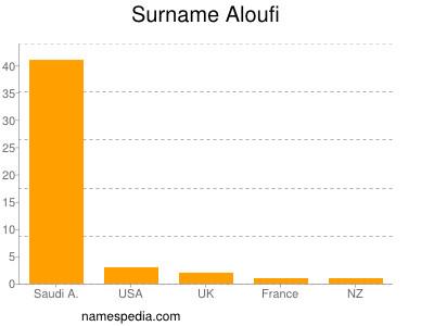 Surname Aloufi