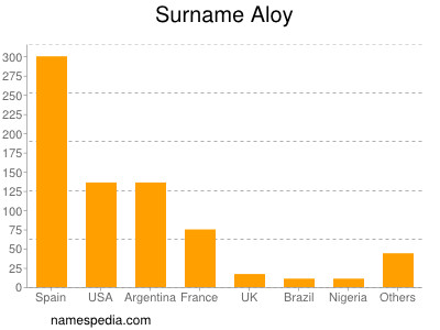 Surname Aloy