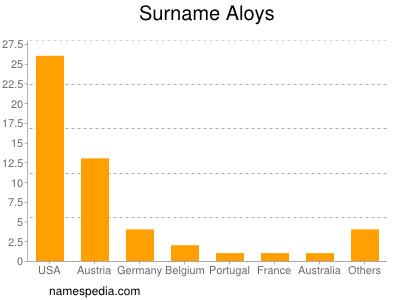 Surname Aloys