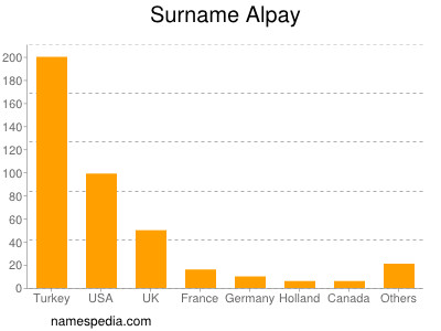 Familiennamen Alpay