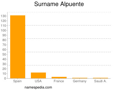 Surname Alpuente