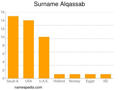 Surname Alqassab