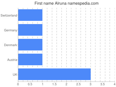 Given name Alruna