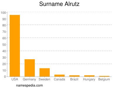 Surname Alrutz