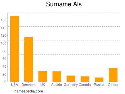 Surname Als