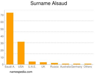 Surname Alsaud