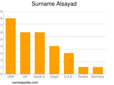 Surname Alsayad