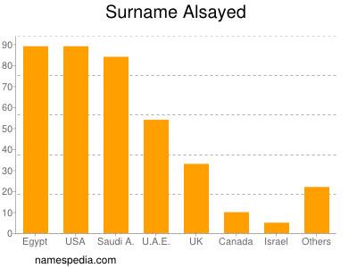 Surname Alsayed
