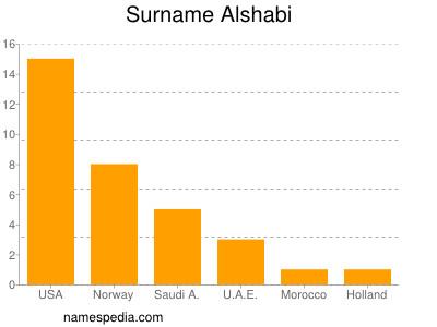 Surname Alshabi