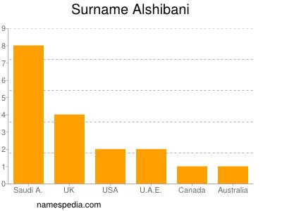 nom Alshibani