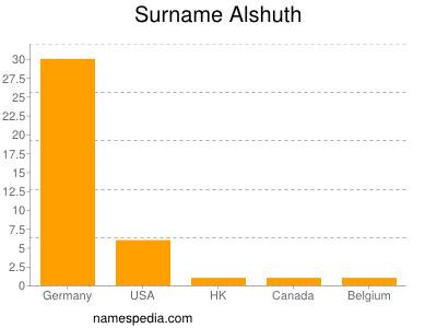 Surname Alshuth