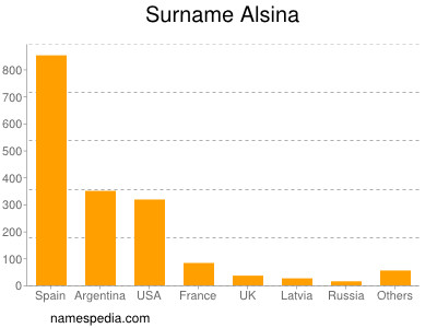 Surname Alsina