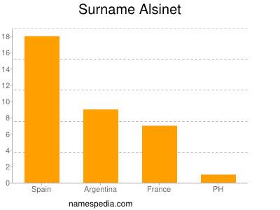 Surname Alsinet