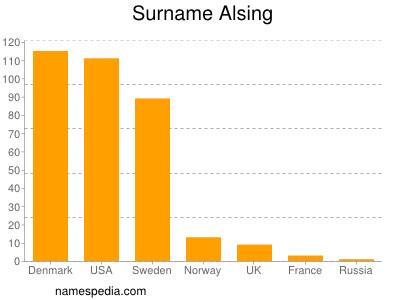 Surname Alsing