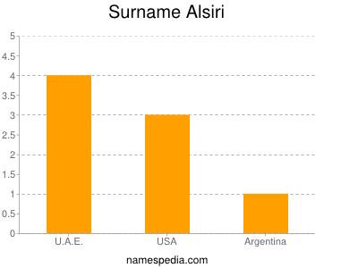 Surname Alsiri