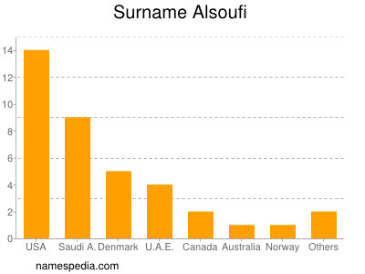 Surname Alsoufi