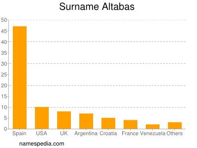 Surname Altabas