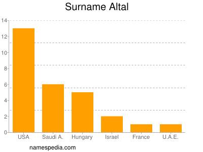 Surname Altal