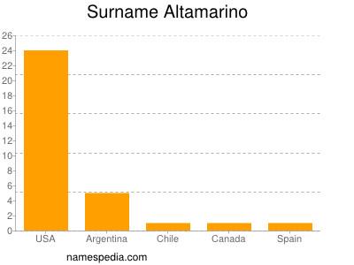 Surname Altamarino